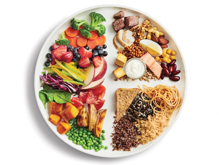 Healthy Plate Model- New Canada's Food Guide